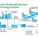 Air Products to build net-zero hydrogen energy complex